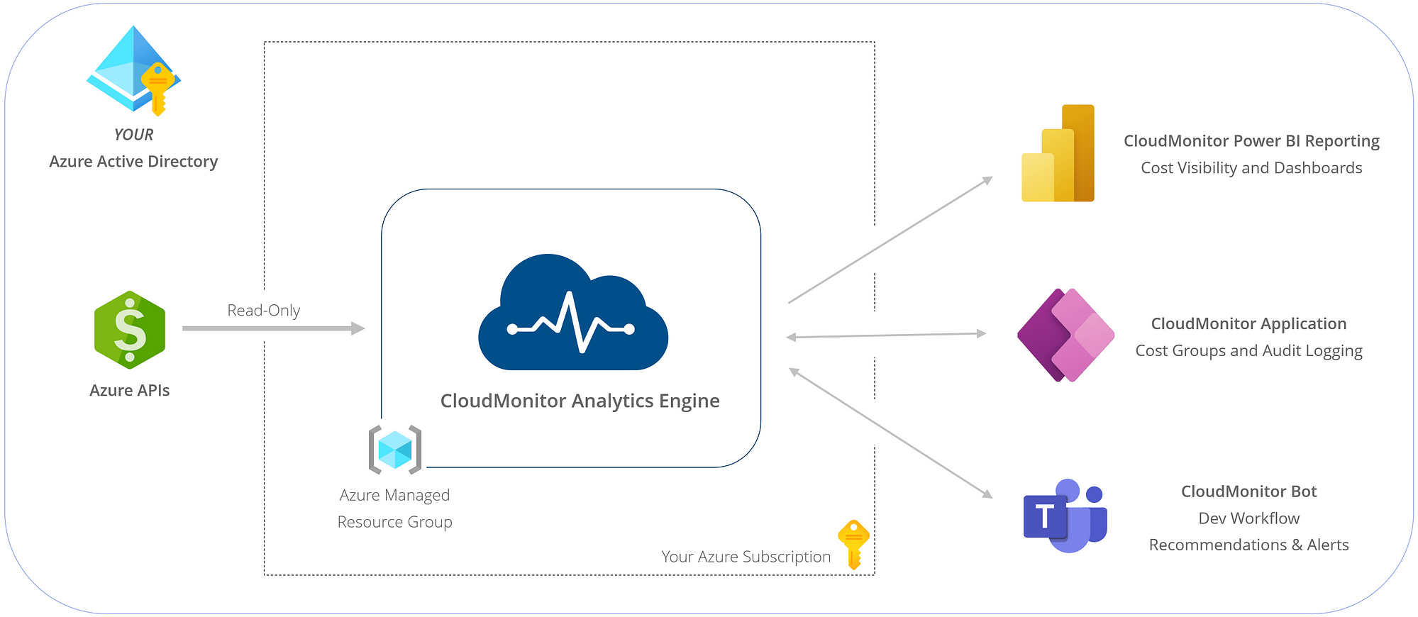 CloudMonitor Solution Components