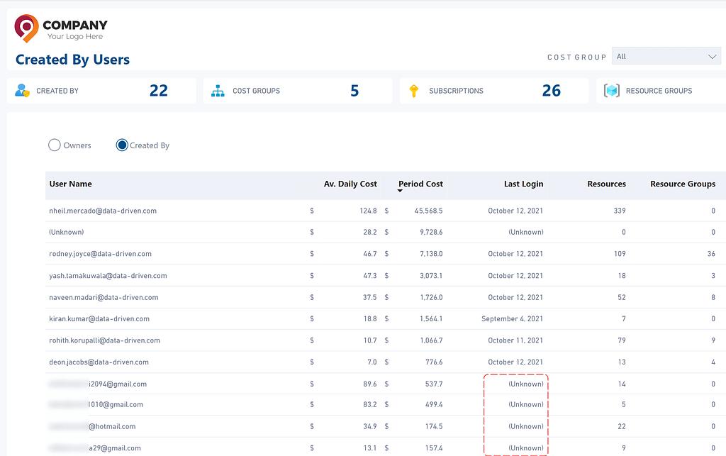 Monitoring User Last Login Time